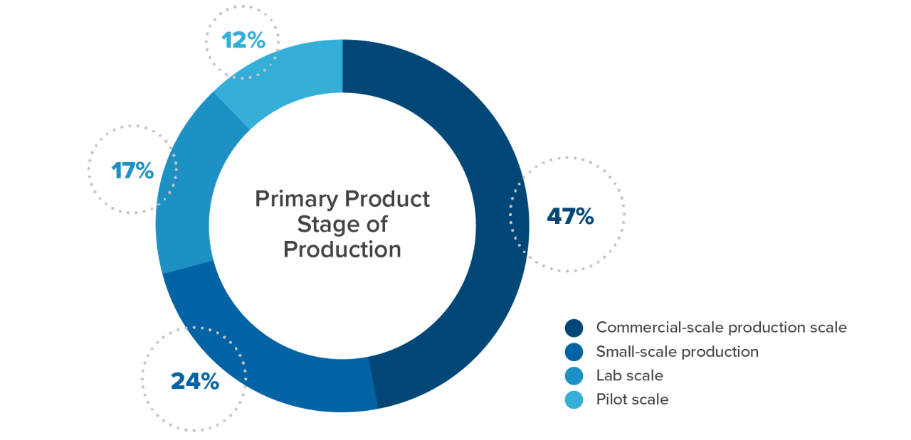 Primary Product Stage of Production