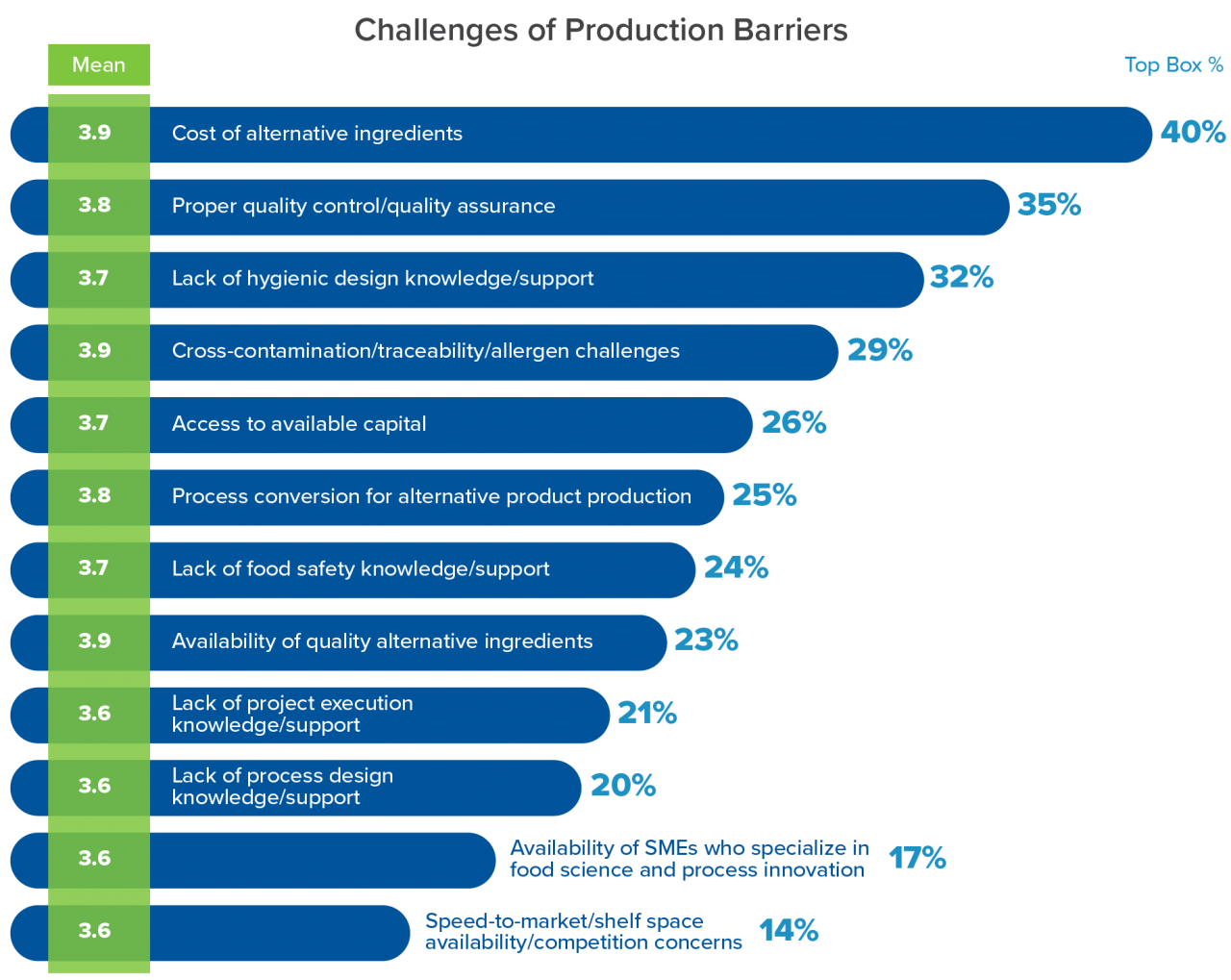 Challenges of Production Barriers