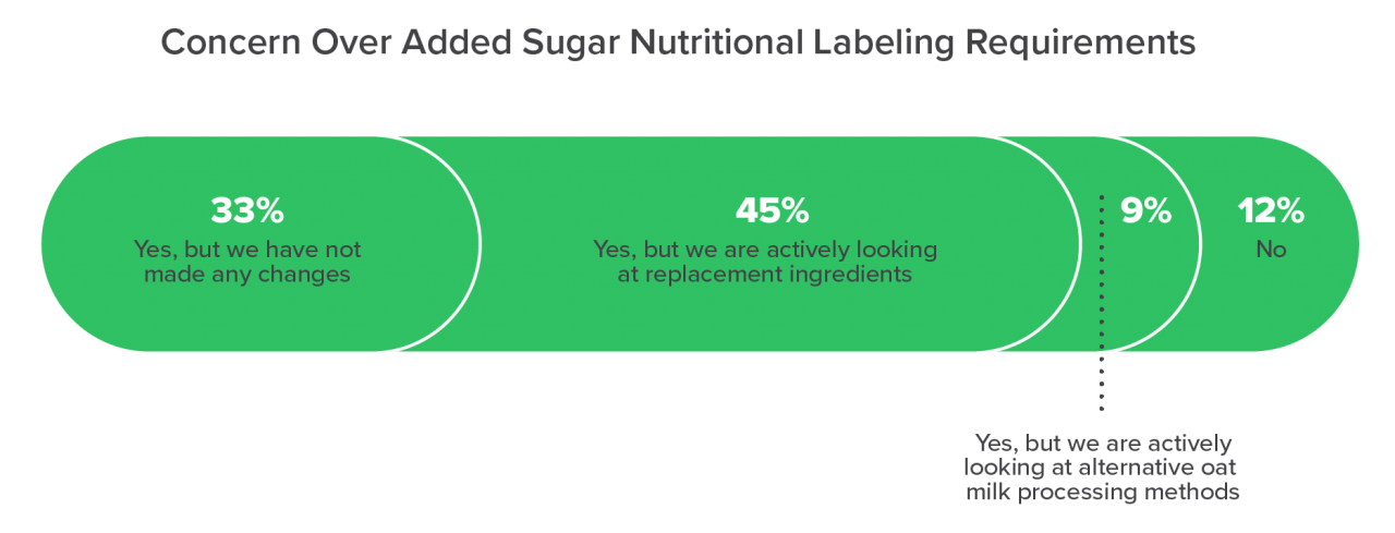 Concern Over Added Sugar Nutritional Labeling Requirements