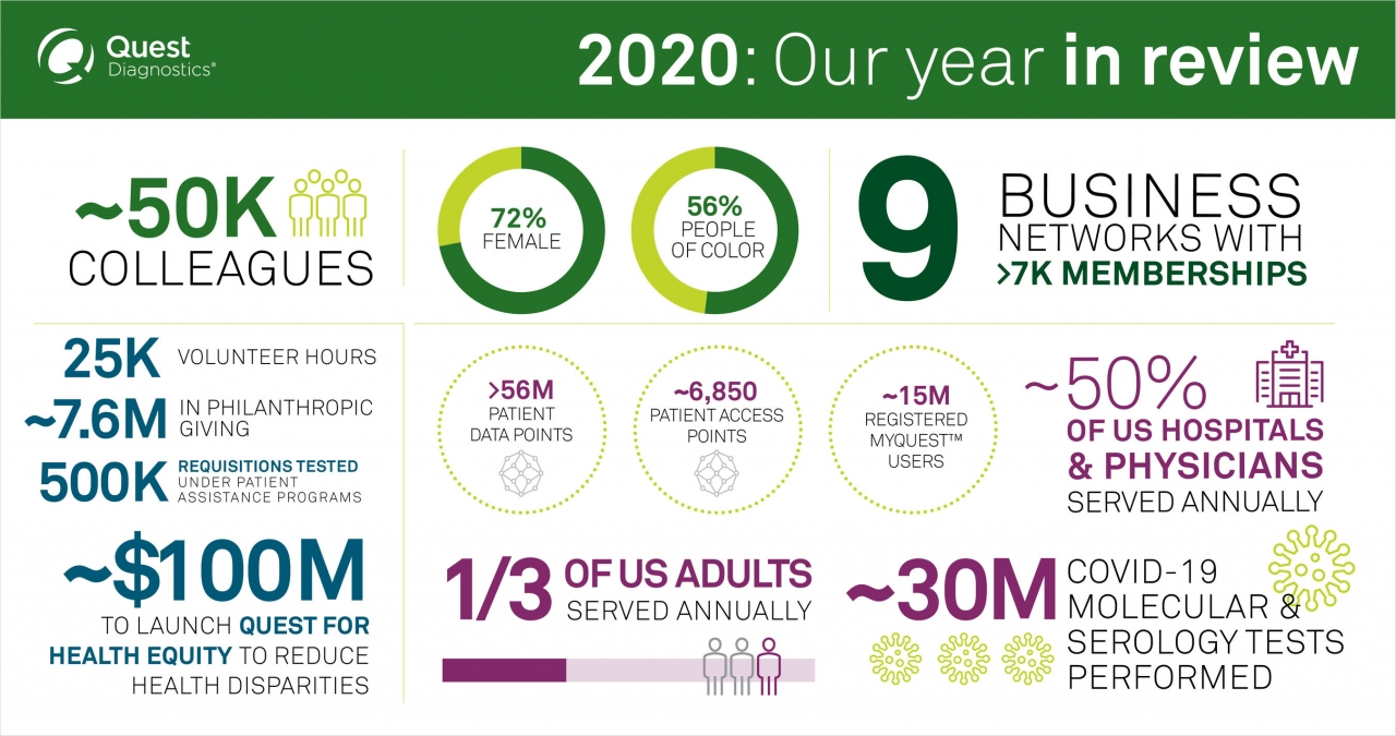 """Quest Diagnostics infographic """"2020: year in review"""""""