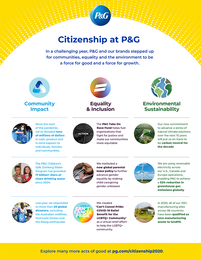 Citizenship at P&G infographic