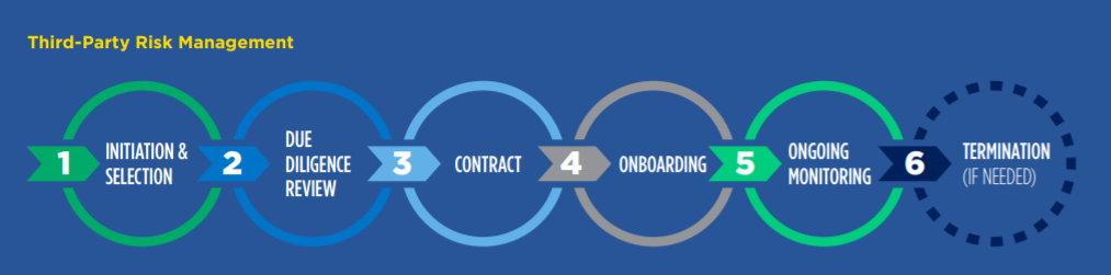 Third party management program graphic