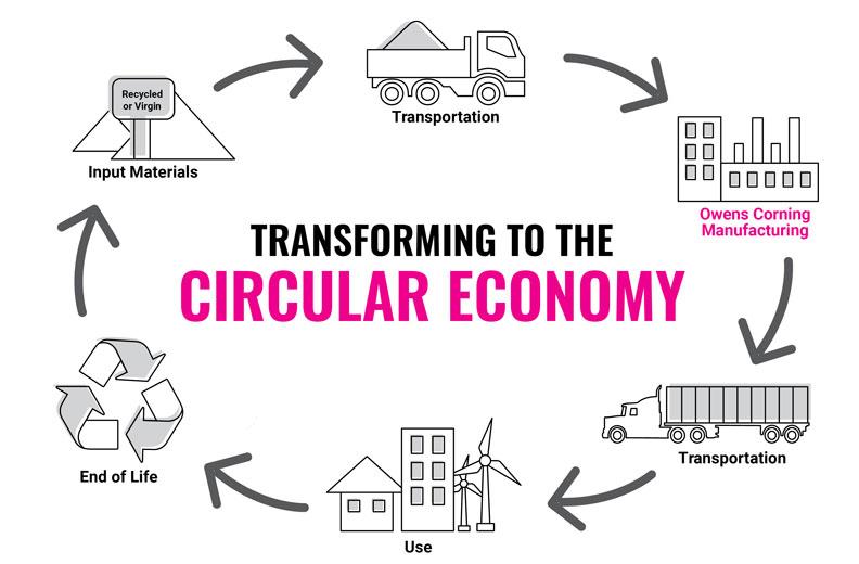 Owens Corning Circular Economy Infographic