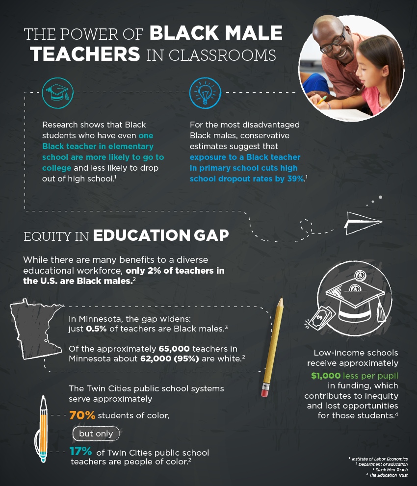 Infographic: the power of black male teachers