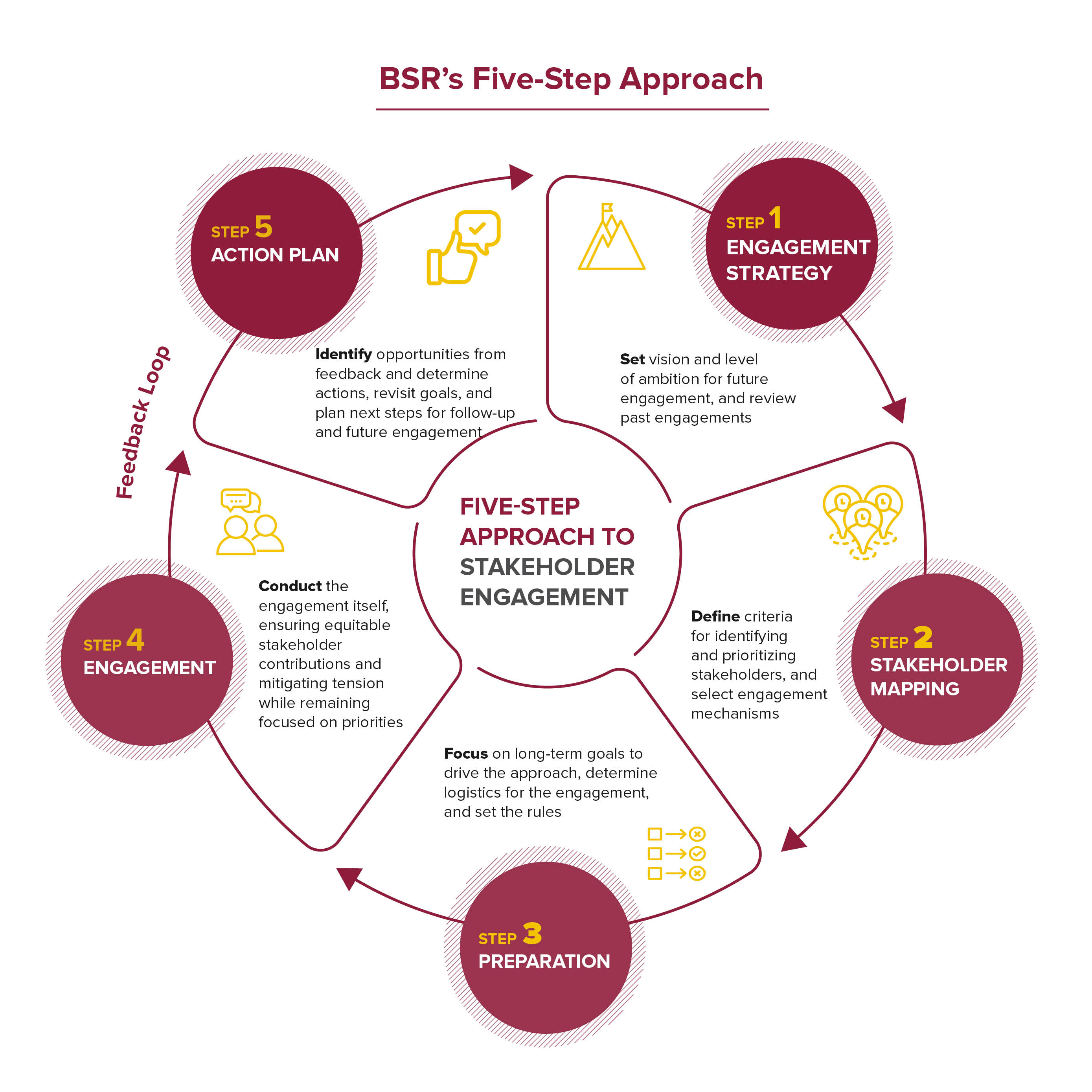 BSR's Five-Step Approach