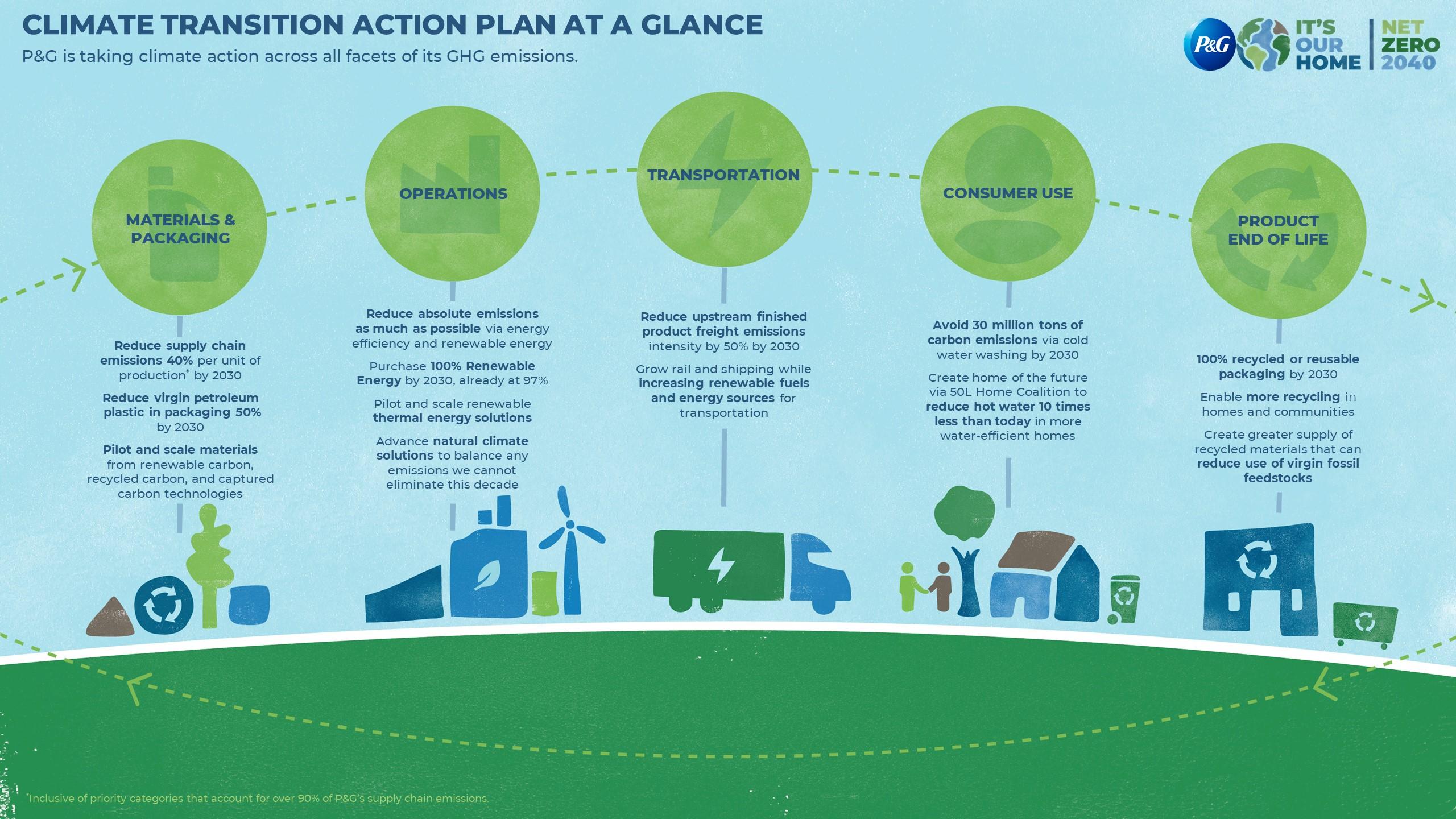 Procter & Gamble net zero action plan
