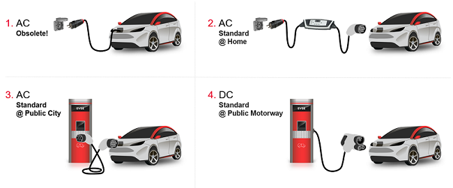 electric car charging modes