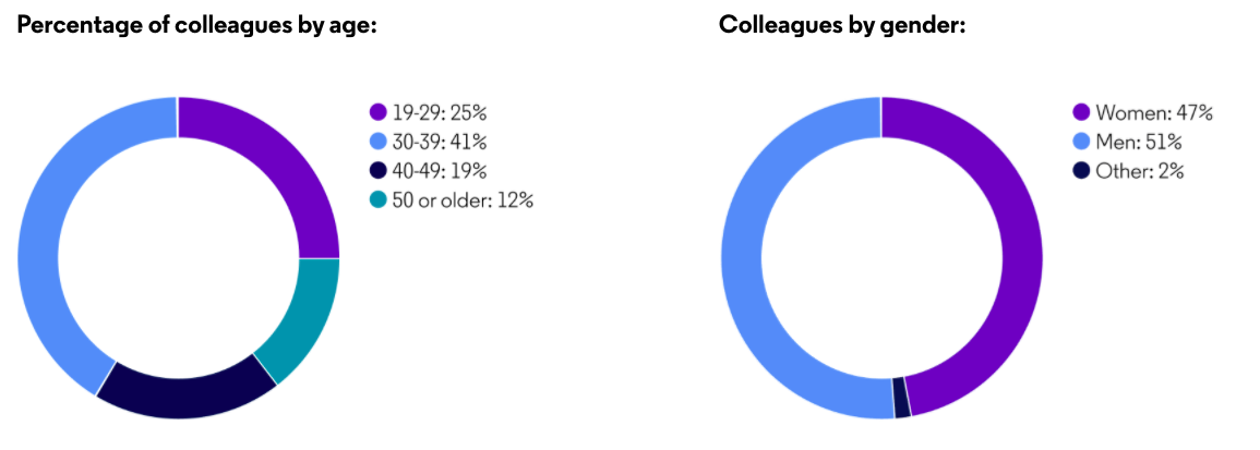 graphs showing age and gender of colleagues