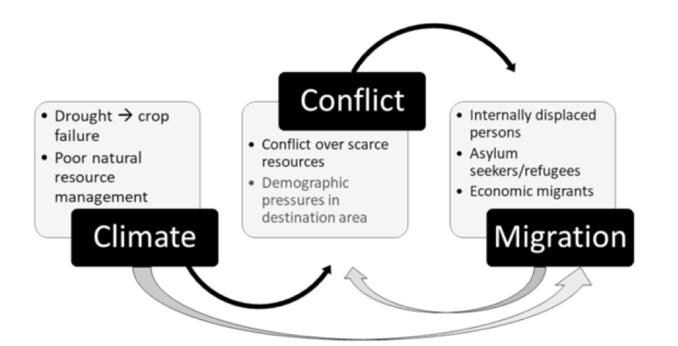 """Source: """"Climate, conflict and forced migration"""" in January 2019 issue of Global Environmental Change"""