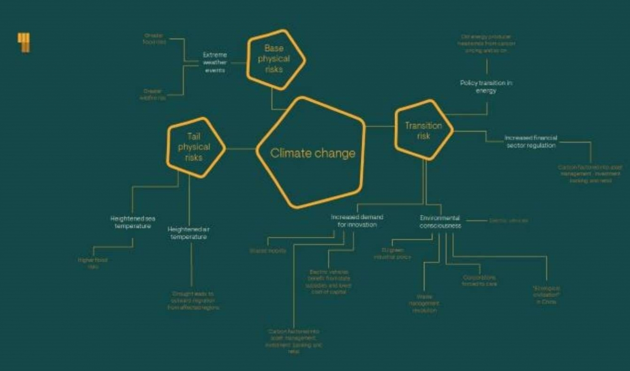 Ninety One's Climate Change Mindmap (from Road to 2030)