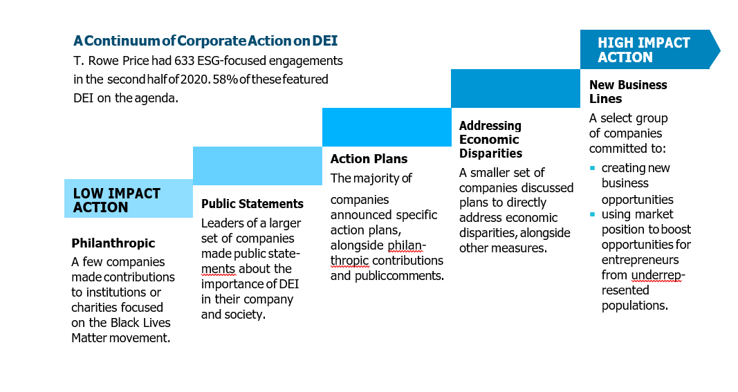 A Continuum of Corporate Action on DEI