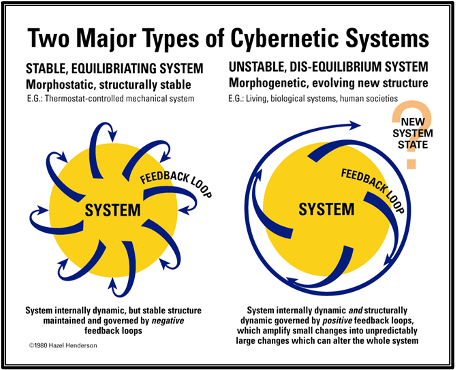 Two Major Types of Cybernetic Systems Infographic