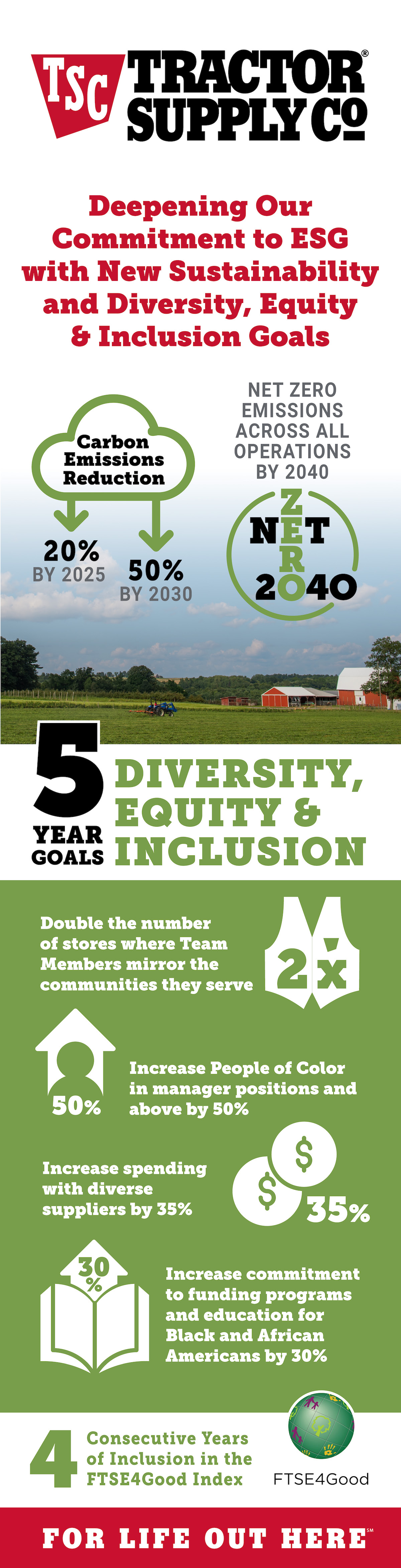 Tractor Supply Co Diversity, Equity & Inclusion poster