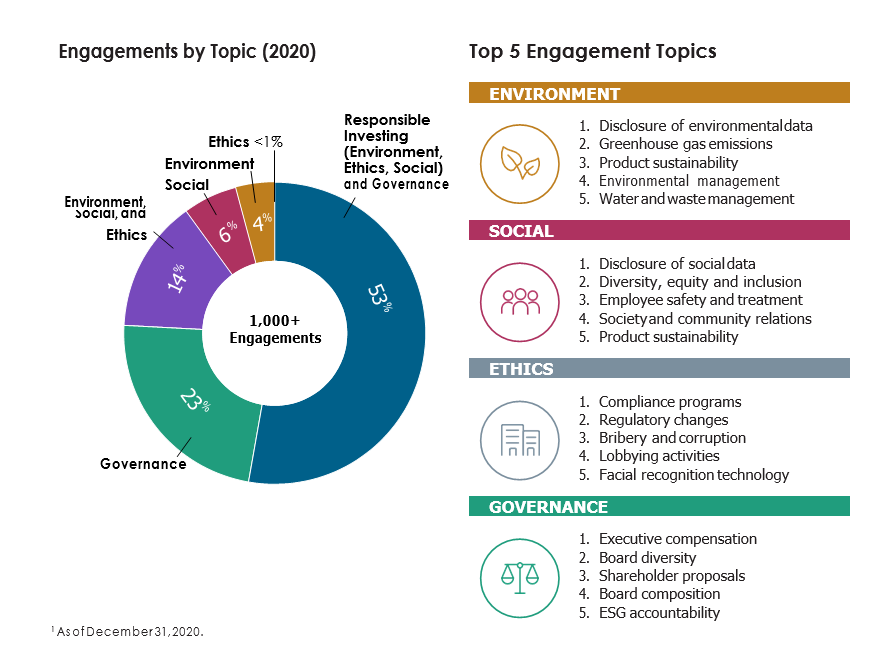Engagements by Topic 2020