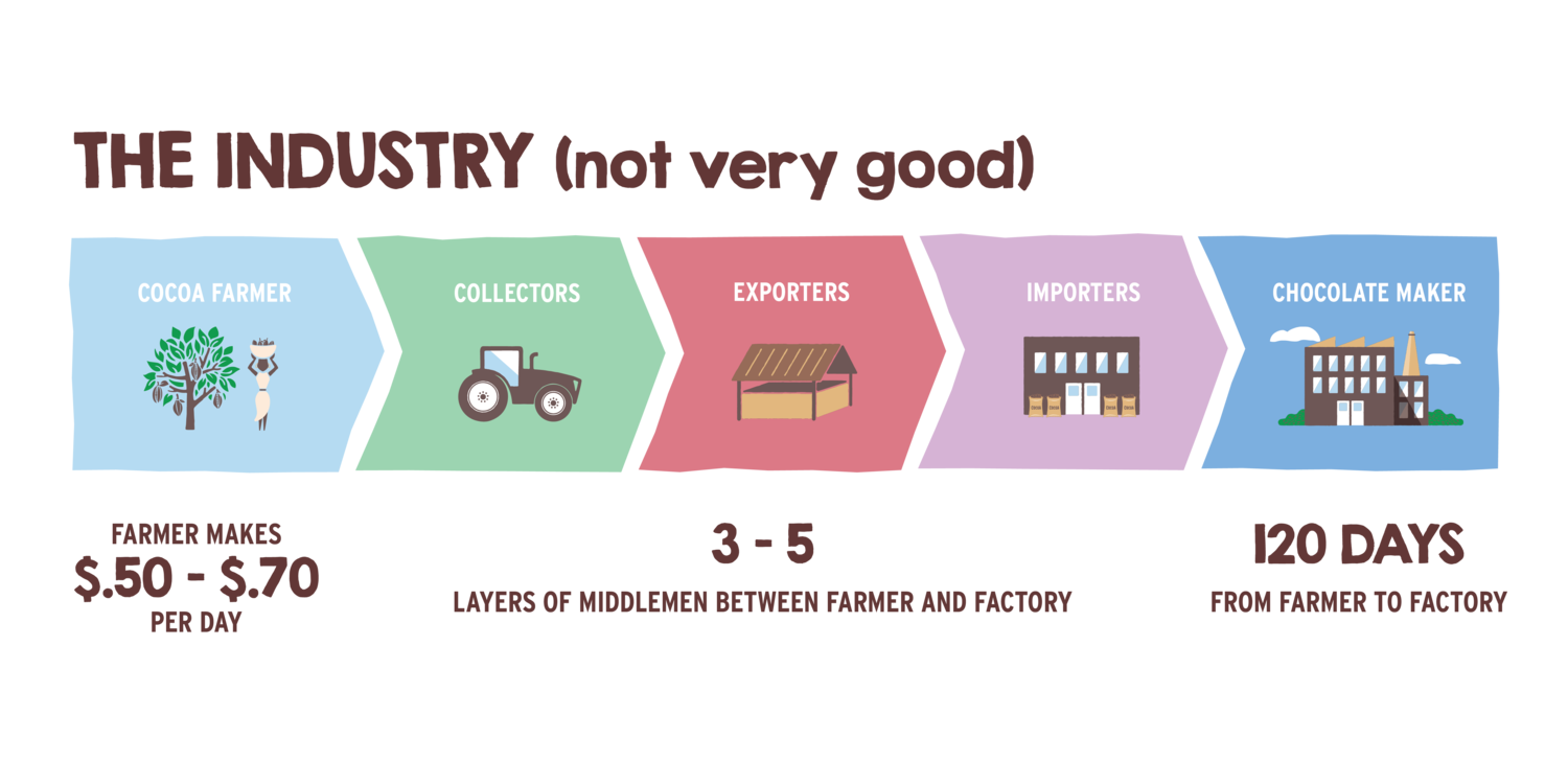 How the chocolate industry works for most farmers worldwide