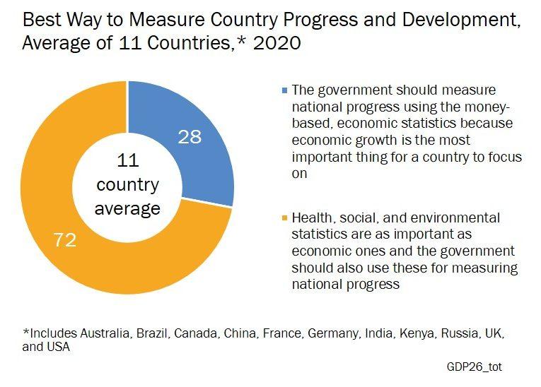 Globescan's GDP chart