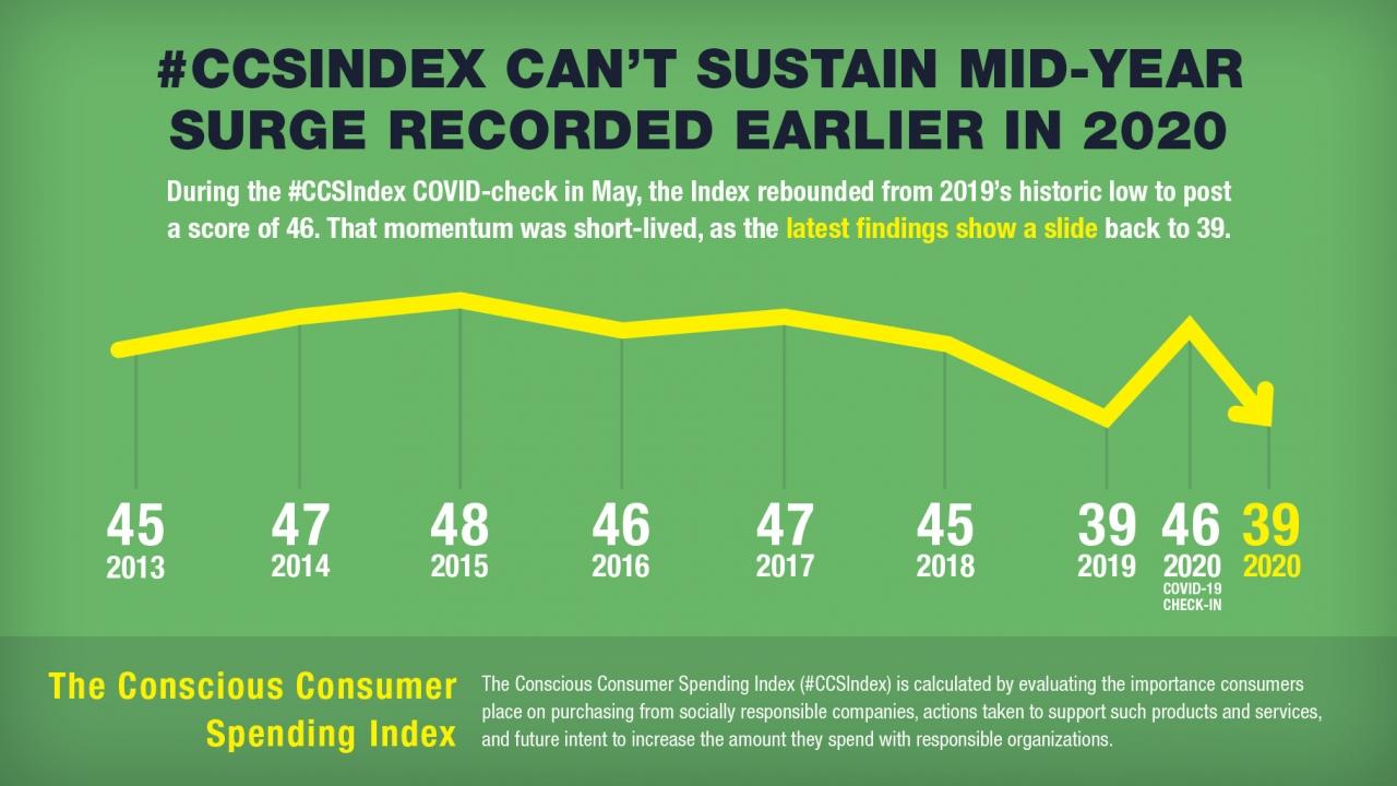 Conscious Consumer Spending Index graph