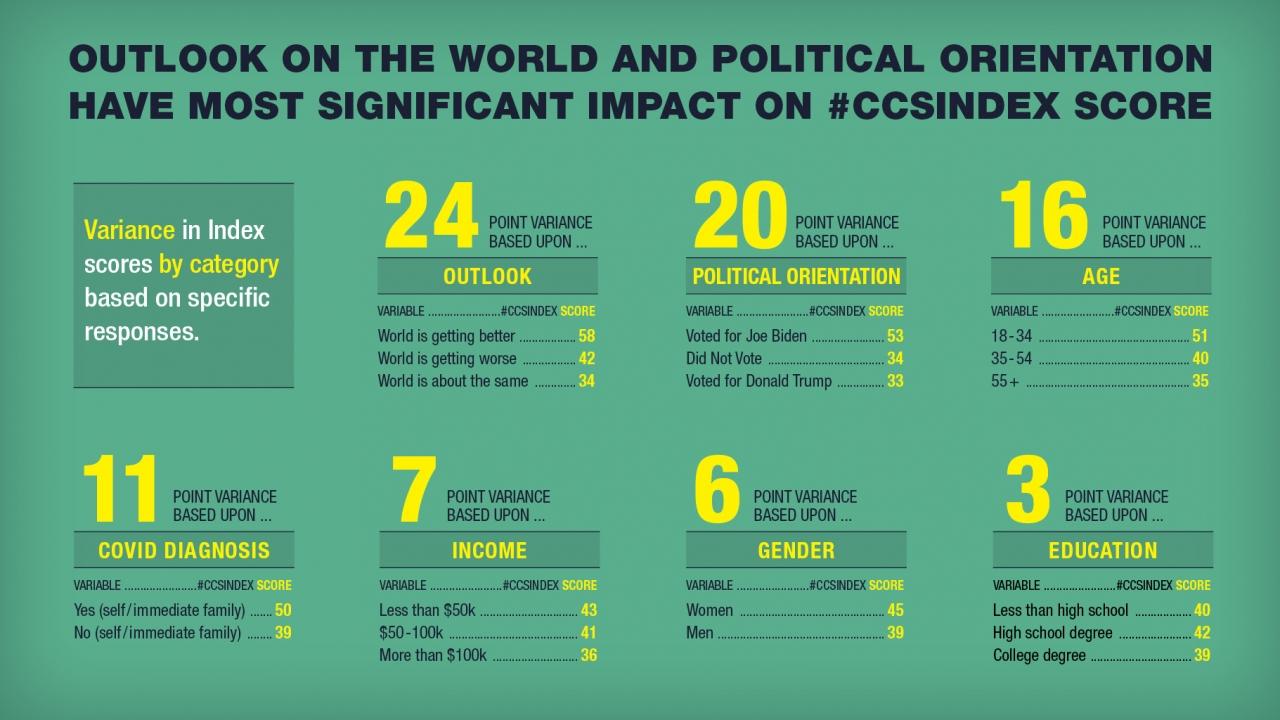 Conscious Consumer Spending Index graph 2