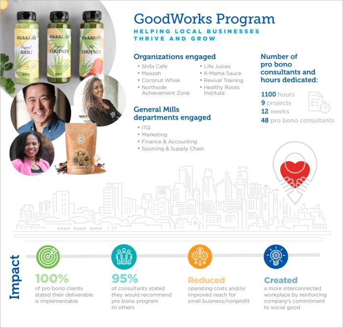 General Mills GoodWorks Infographic