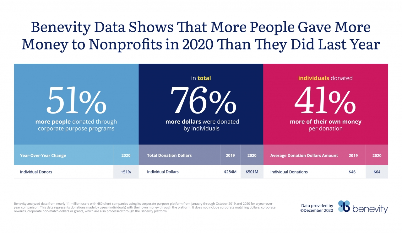 Benevity's 2020 giving infographic