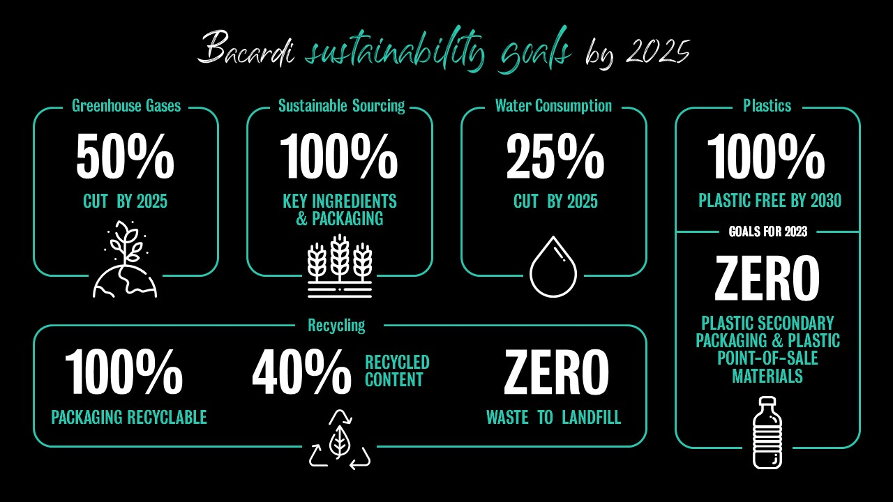 infographic of bicardi sustainability goals