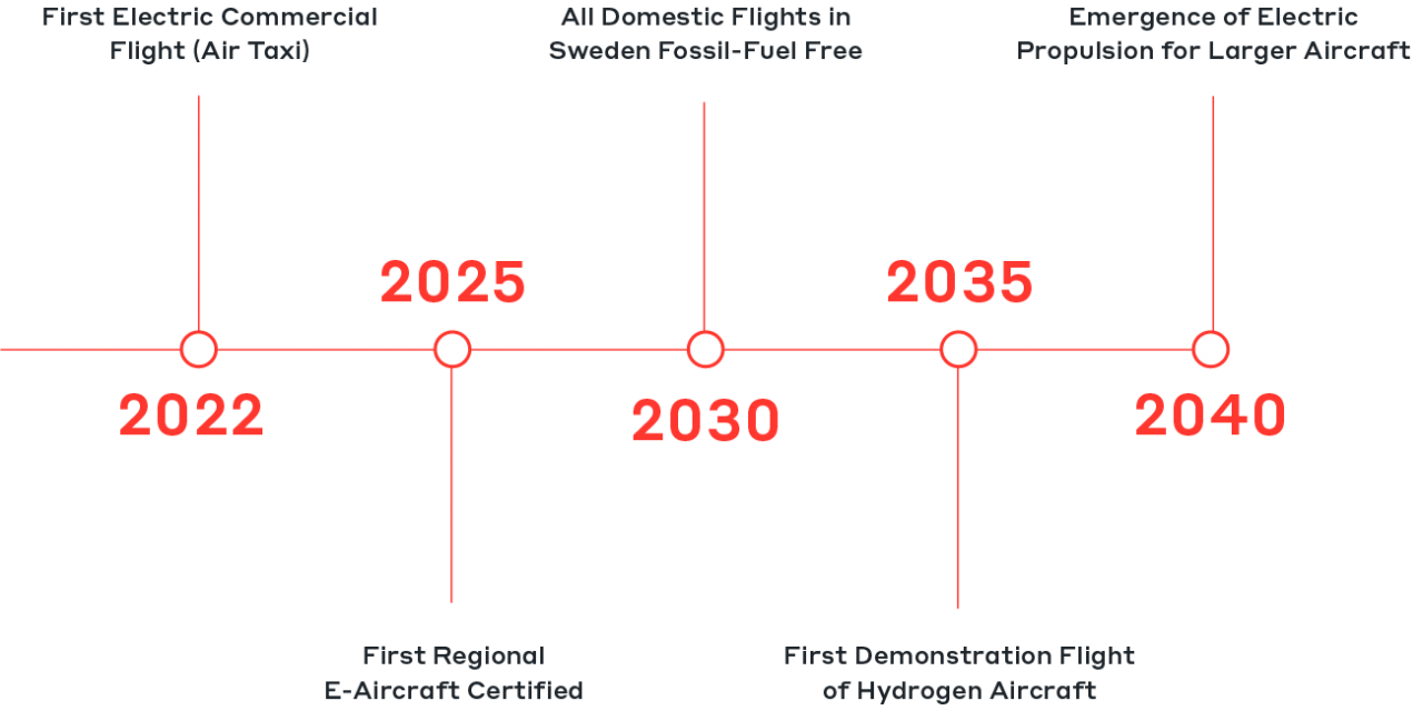 Figure 1 - Potential timeline for greener aircraft technologies
