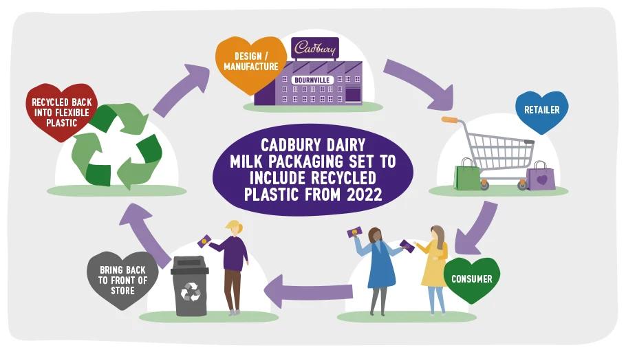 Cadbury dairy milk packaging infographic