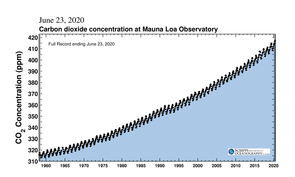 CO2 concentration at Mauna Loa Observatory