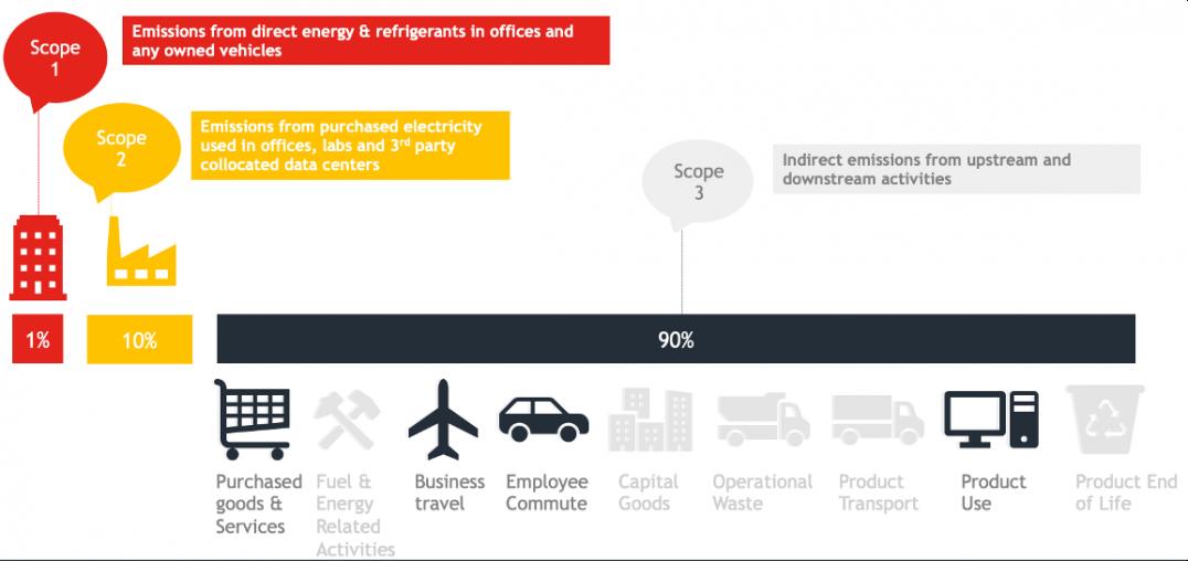 Emissions Infographic