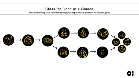 Glass for Good at a Glance