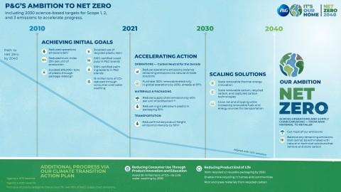 "P&G's ""Ambition to Net Zero"" roadmap infographic"