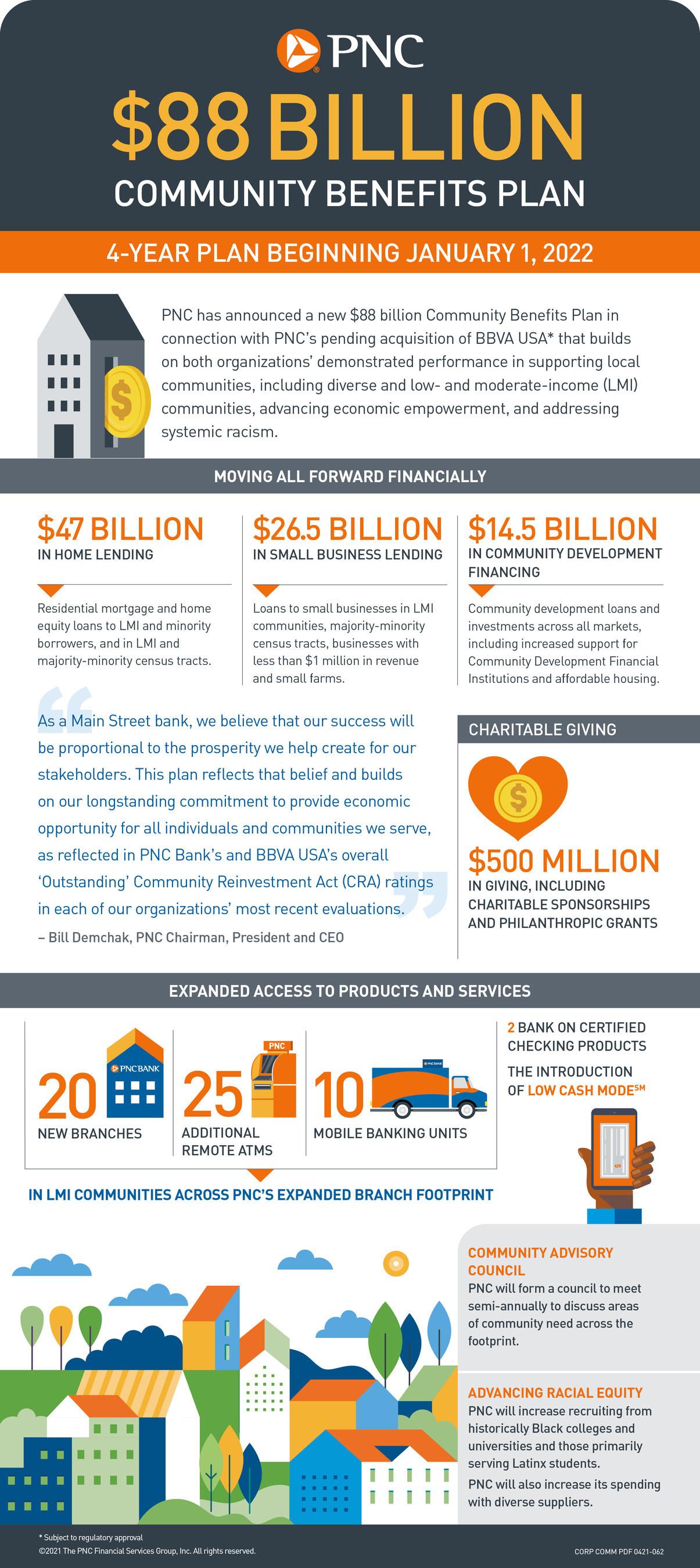 Community Benefits Plan Infographic