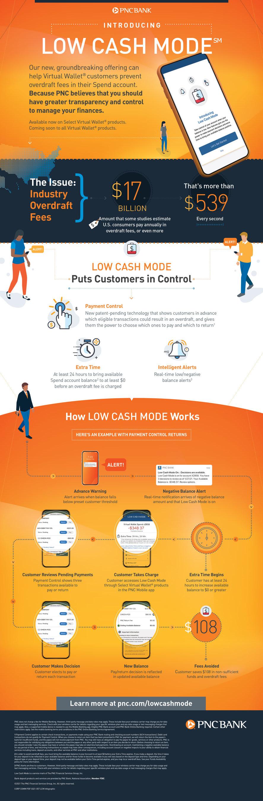 PNC low cash mode infographic