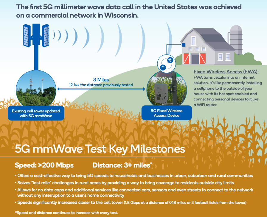 5G mmWave infographic