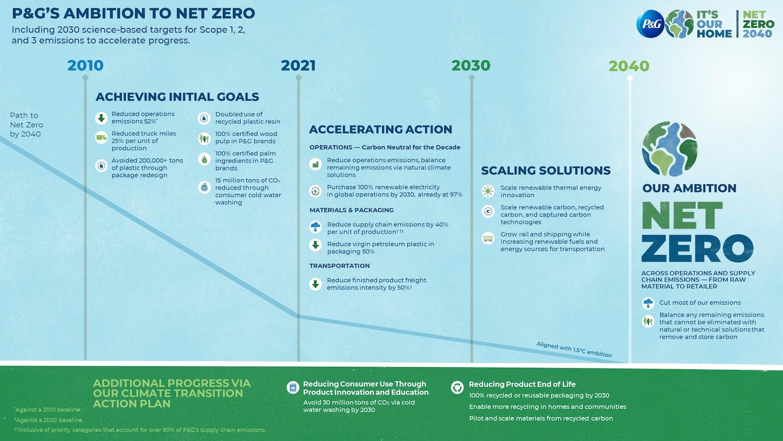 Procter & Gamble Roadmap to Net Zero