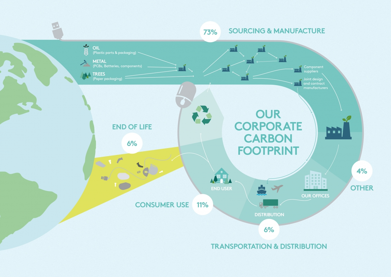 """""""Our Carbon Footprint"""" infographic"""