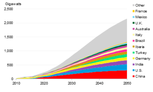 Figure 1: Global cumulative customer-sited solar capacity by region, to 2050