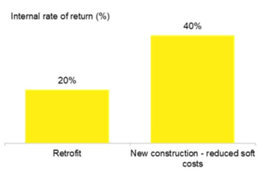 Figure 2: Returns for residential solar in California – retrofit versus new construction