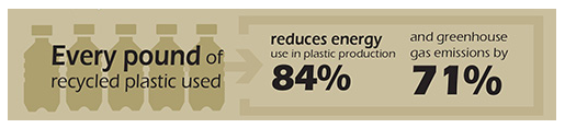 infographic of scotts miracle gro dedication to recycling