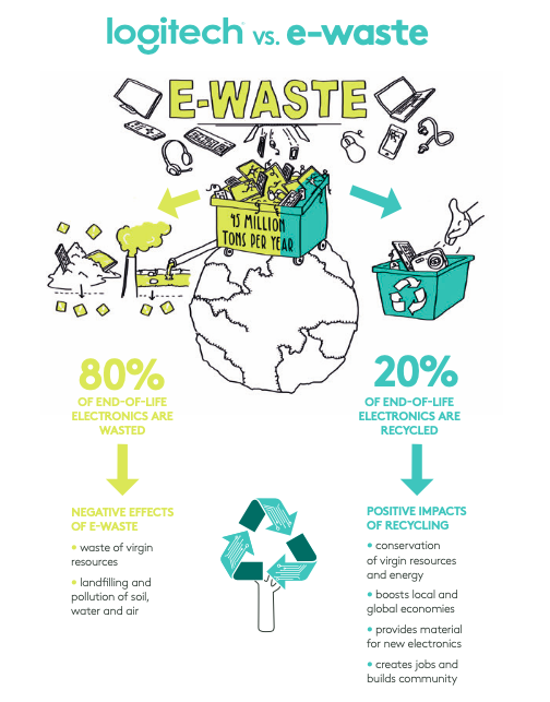 Logitech vs. e-waste infographic