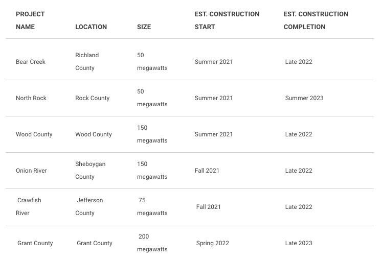Chart of the projects are included in the company's Clean Energy Blueprint