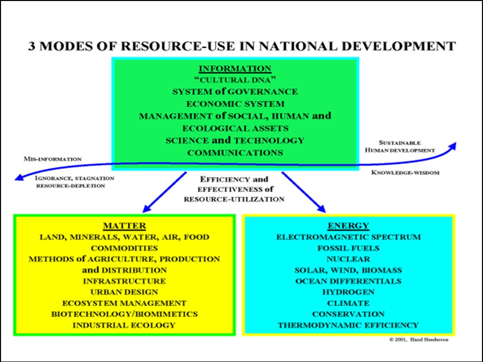 3 Modes of Resource Use in Natural Development graphic