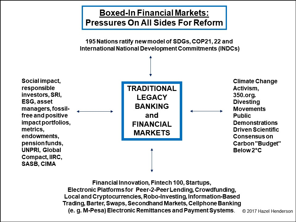 Boxed in Financial Markets Infographic