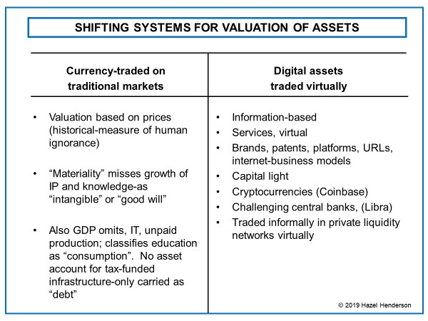 Shifting Systems for Valuation of Assets