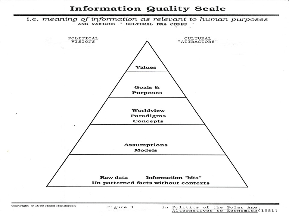 Information quality scale graphic