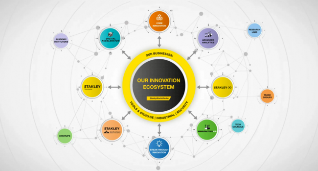 our innovation ecosystem infographic