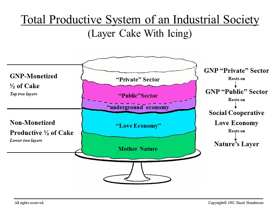 Cake infographic