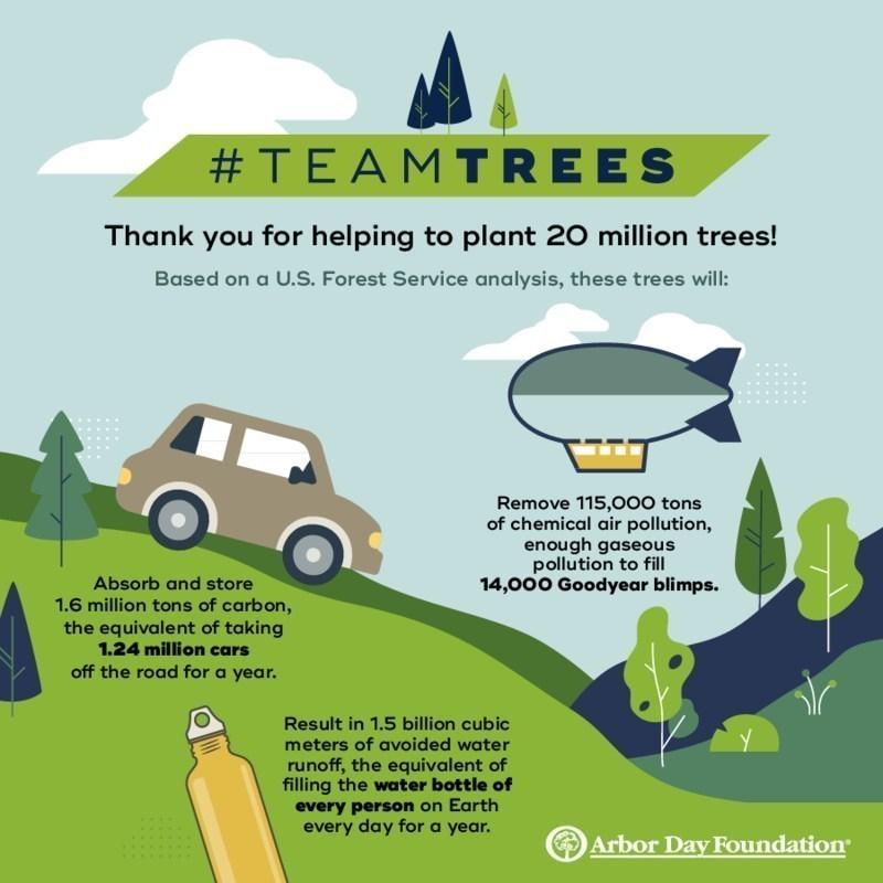 impact of planting 20 million trees Arbor Day Foundation