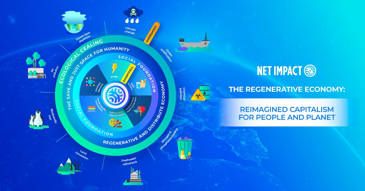 the regenerative economy graphic