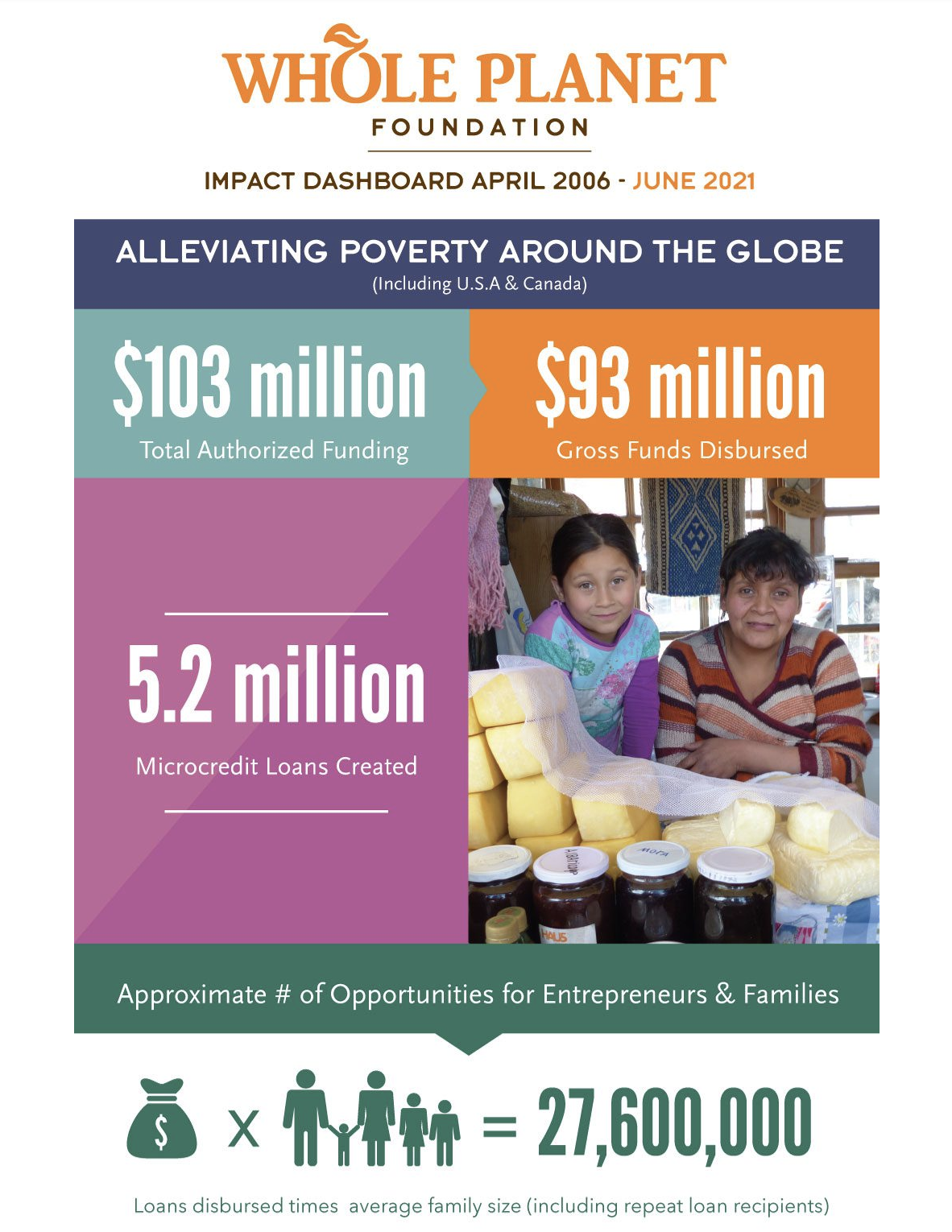 alleviating poverty infographic